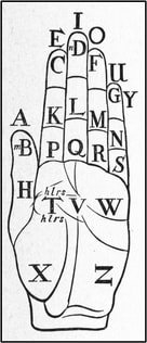 Early Teaching Aid for the Deaf Community to Learn Sign Language